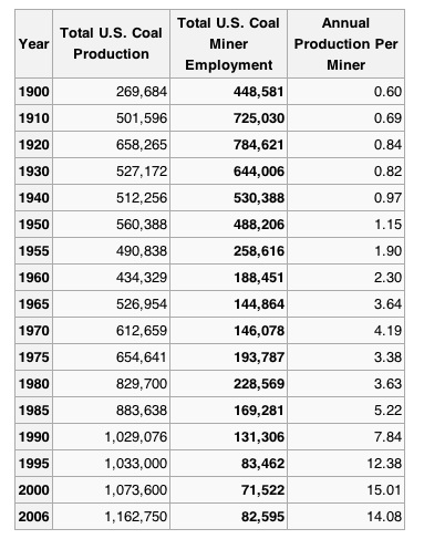 Coal-mining production and employment over time in the United States.